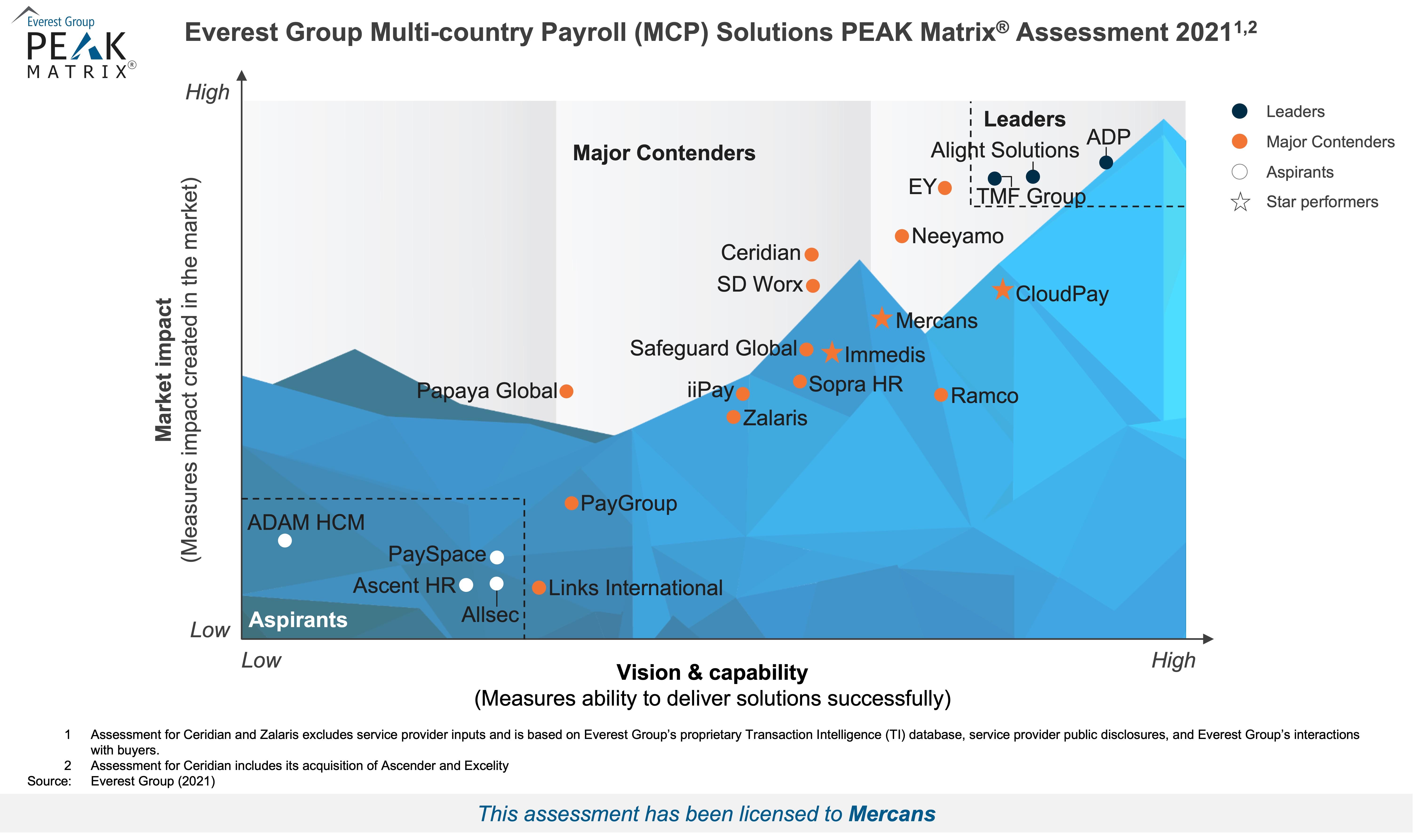 Mercans on MCP Peak Matrix